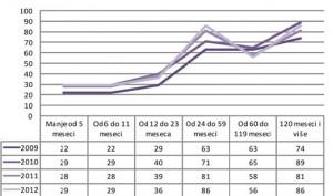 grafikon 2